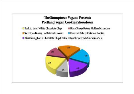 The Stumptown Vegans Present: Portland Vegan Bakery Showdown